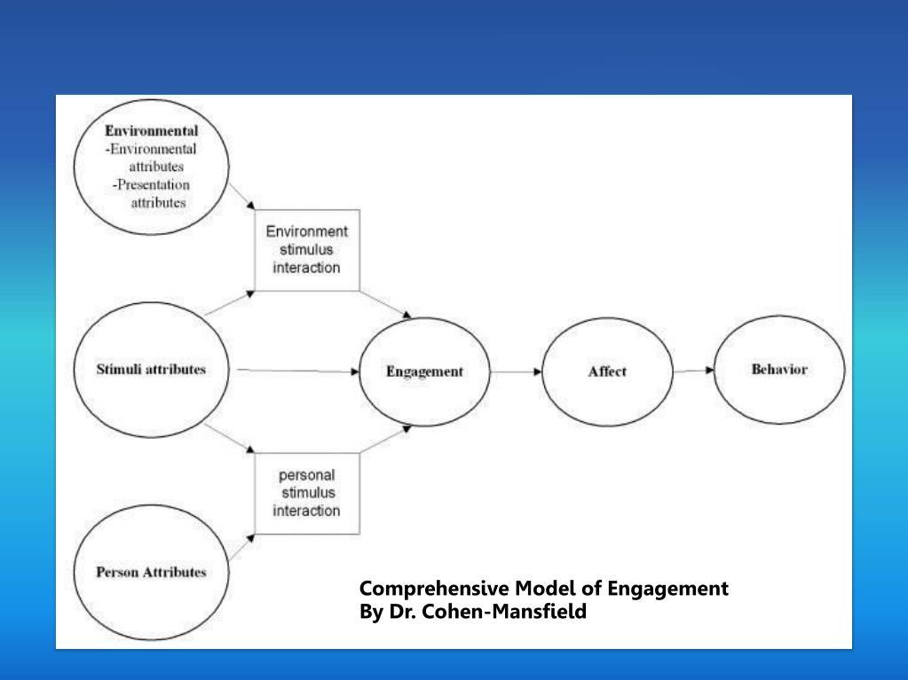 Comprehensive Model of Engagement