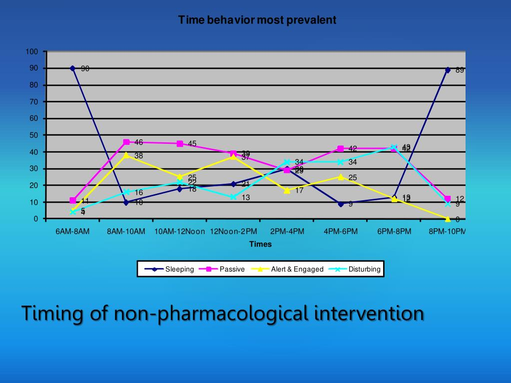 Timing of non-pharmacological intervention