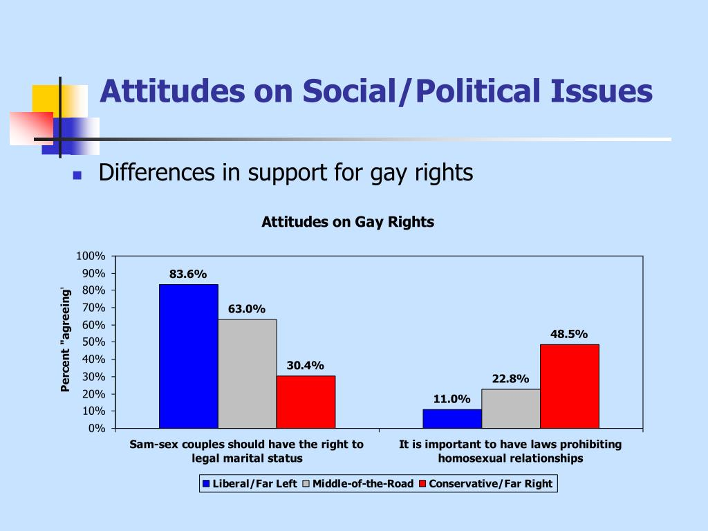 """social attitudes and political views in an Social ideology includes attitudes towards social issues, such as the approach towards border control, gay rights, or notions of free speech """"genes explain up to 30 per cent of individual differences in social ideological orientation, such as our perception of minorities,"""" says nexøe."""