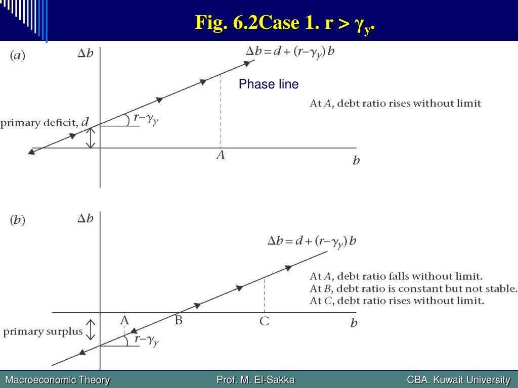 Fig. 6.2Case 1. r >