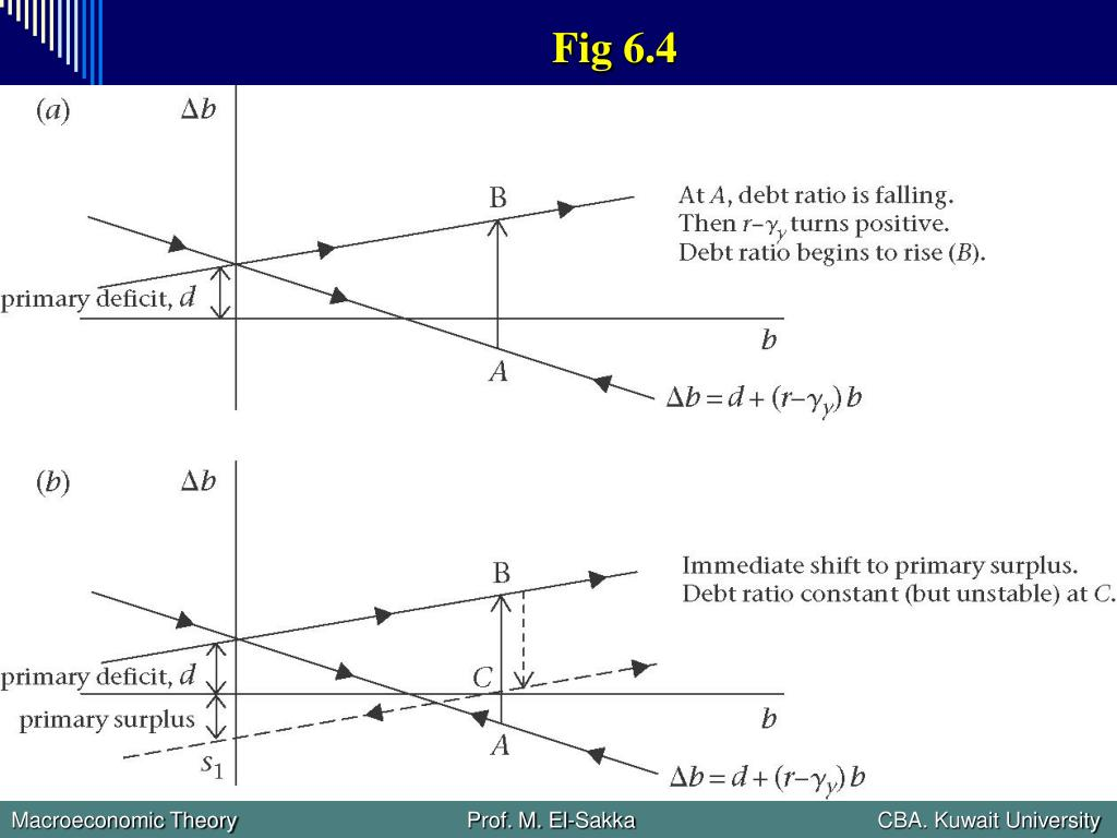 Fig 6.4