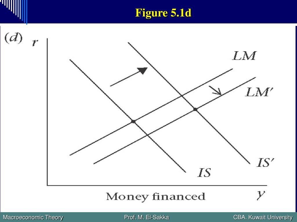 Figure 5.1d