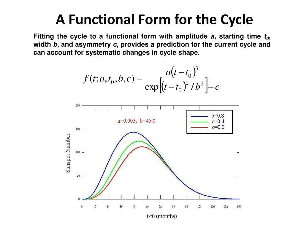 A Functional Form for the Cycle