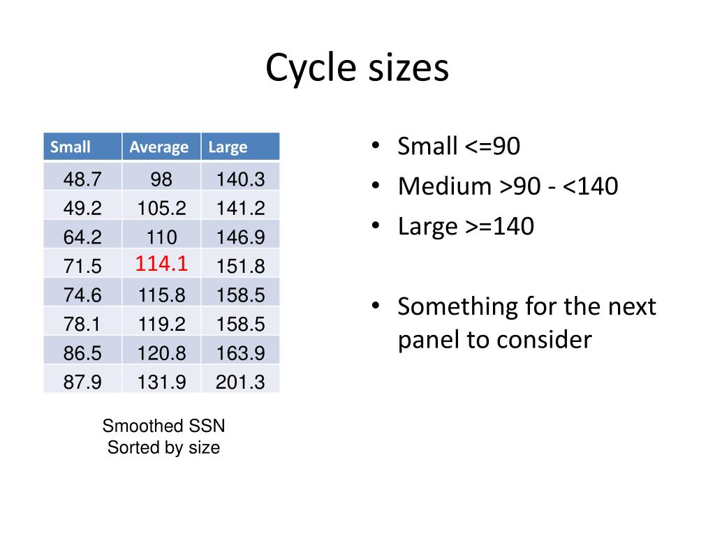 Cycle sizes