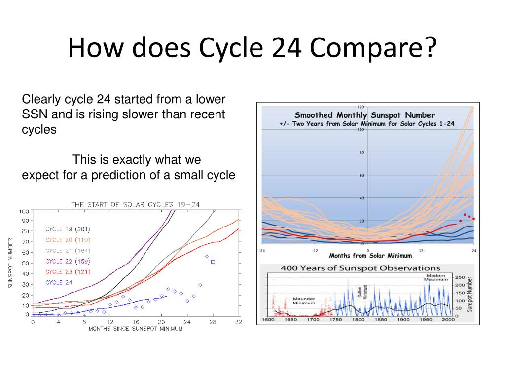 How does Cycle 24 Compare?