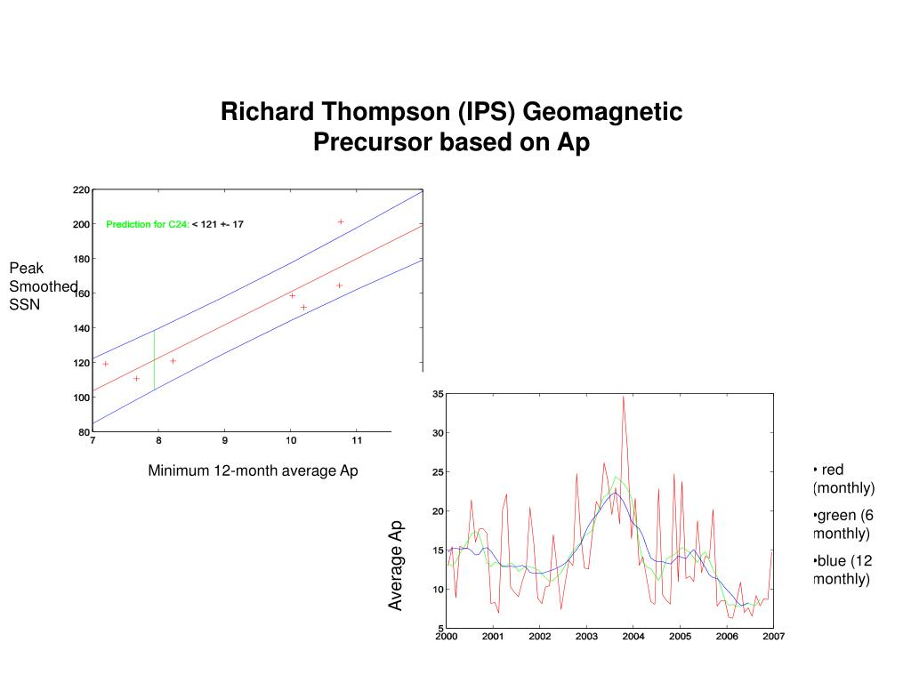 Richard Thompson (IPS) Geomagnetic Precursor based on Ap