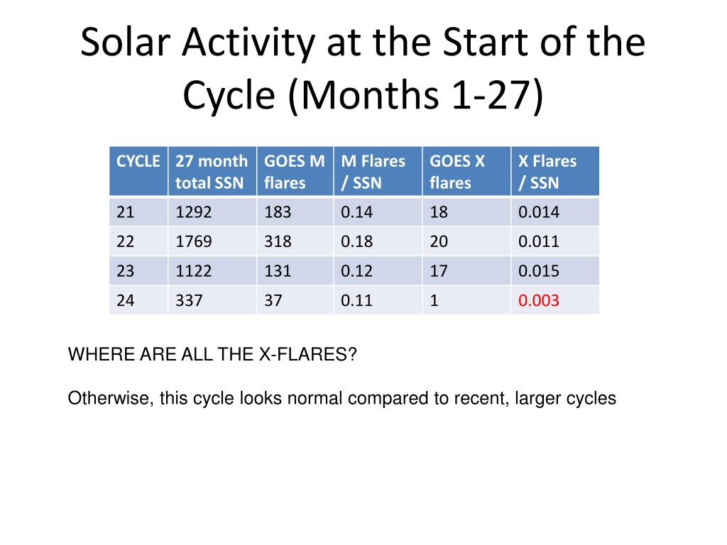 Solar Activity at the Start of the Cycle (Months 1-27)