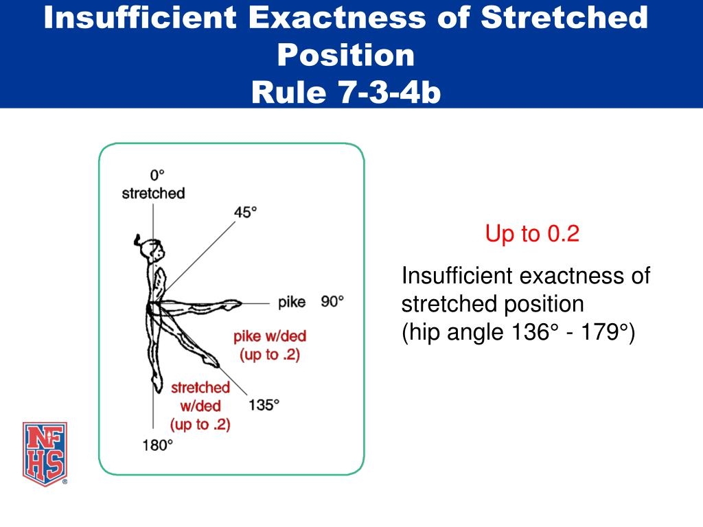 Insufficient Exactness of Stretched Position