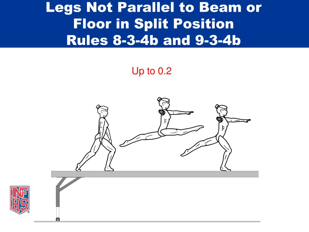 Legs Not Parallel to Beam or