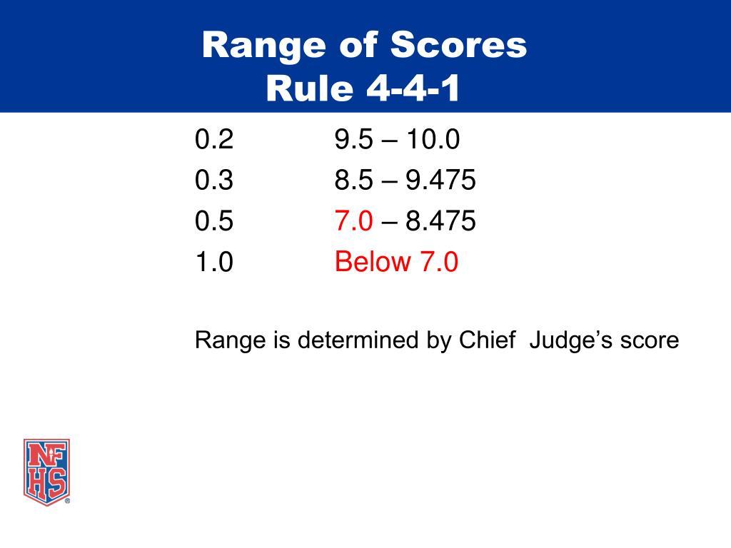 Range of Scores