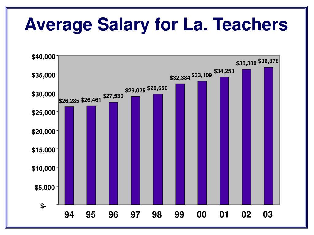 Average Salary for La. Teachers
