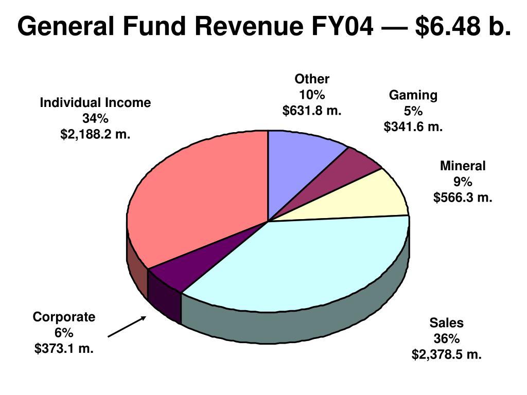 General Fund Revenue FY04 — $6.48 b.
