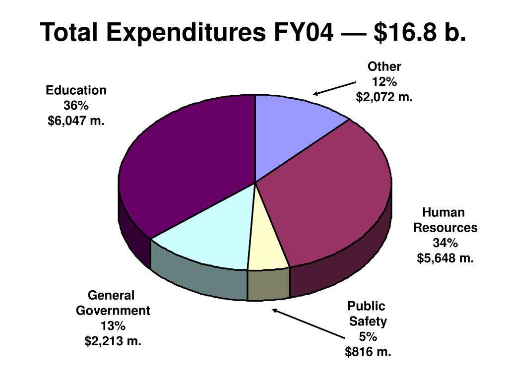 Total Expenditures FY04 — $16.8 b.