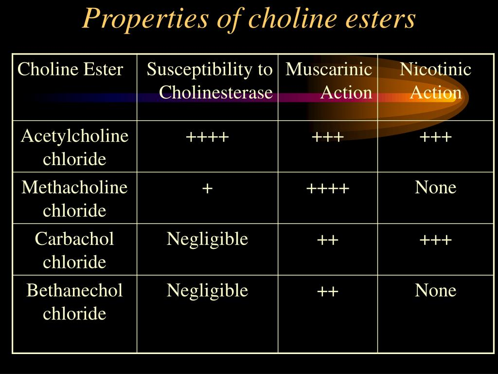 Properties of choline esters