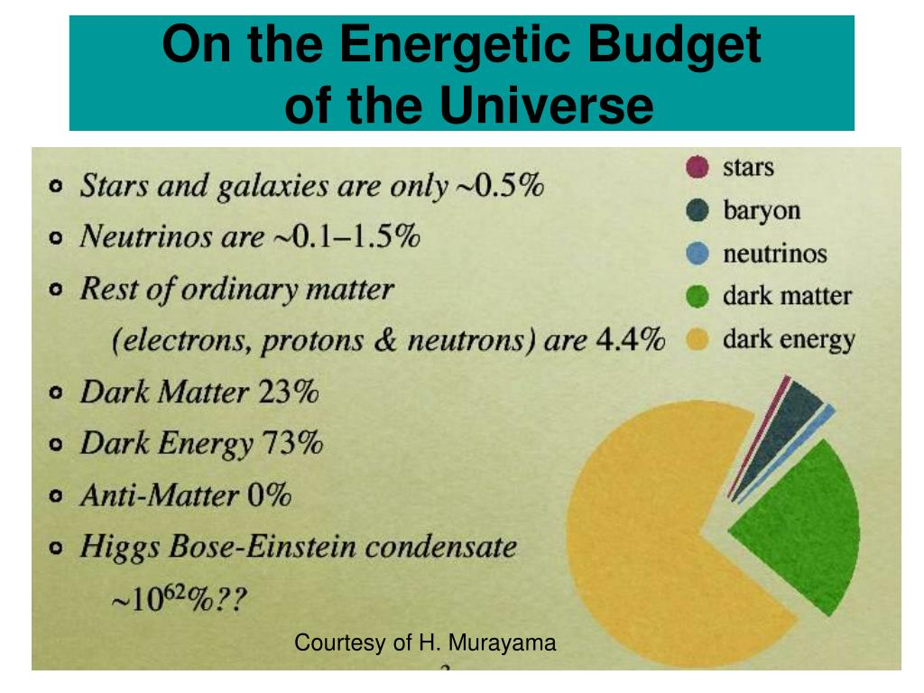 On the Energetic Budget