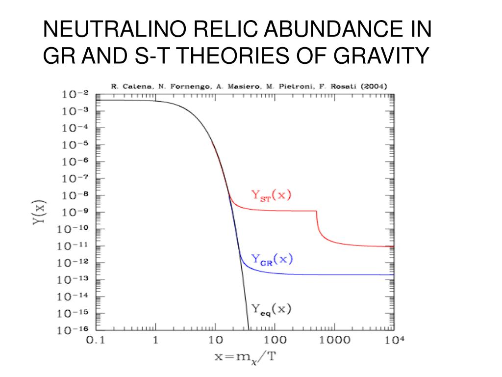 NEUTRALINO RELIC ABUNDANCE IN GR AND S-T THEORIES OF GRAVITY