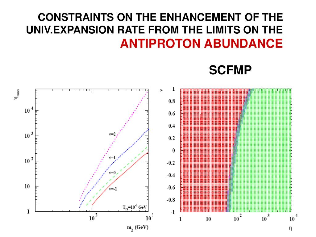 CONSTRAINTS ON THE ENHANCEMENT OF THE UNIV.EXPANSION RATE FROM THE LIMITS ON THE
