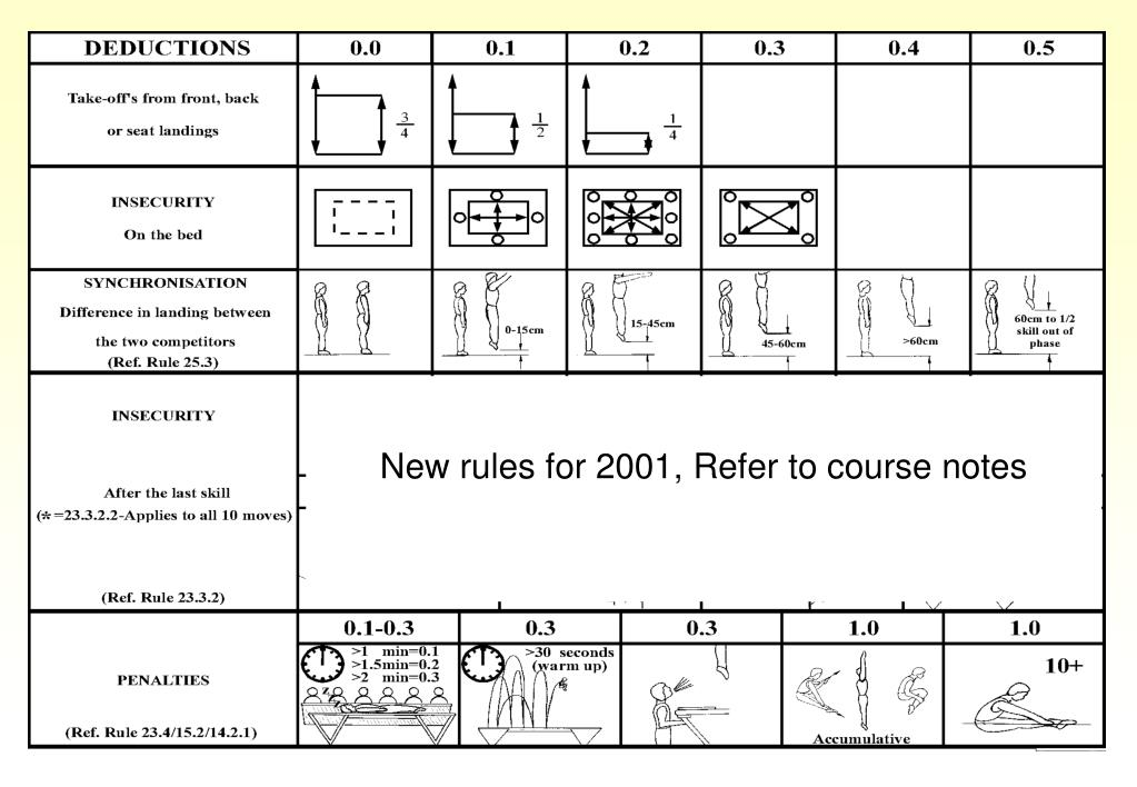 New rules for 2001, Refer to course notes