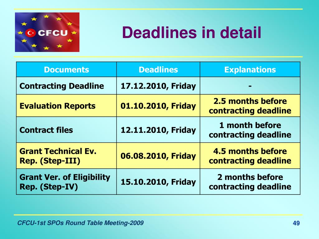 Deadlines in detail