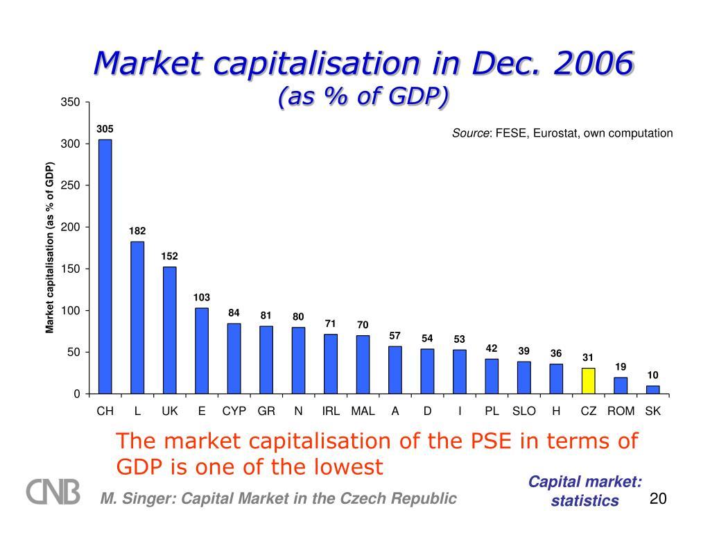 Market capitalisation in Dec. 2006