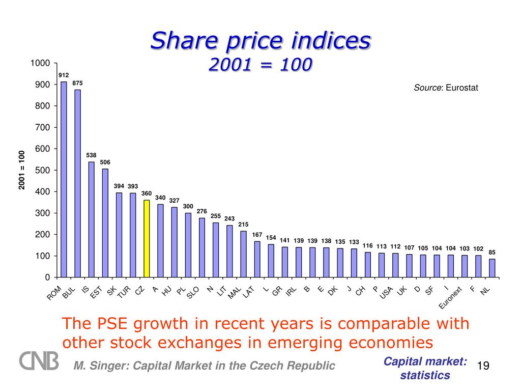 Share price indices