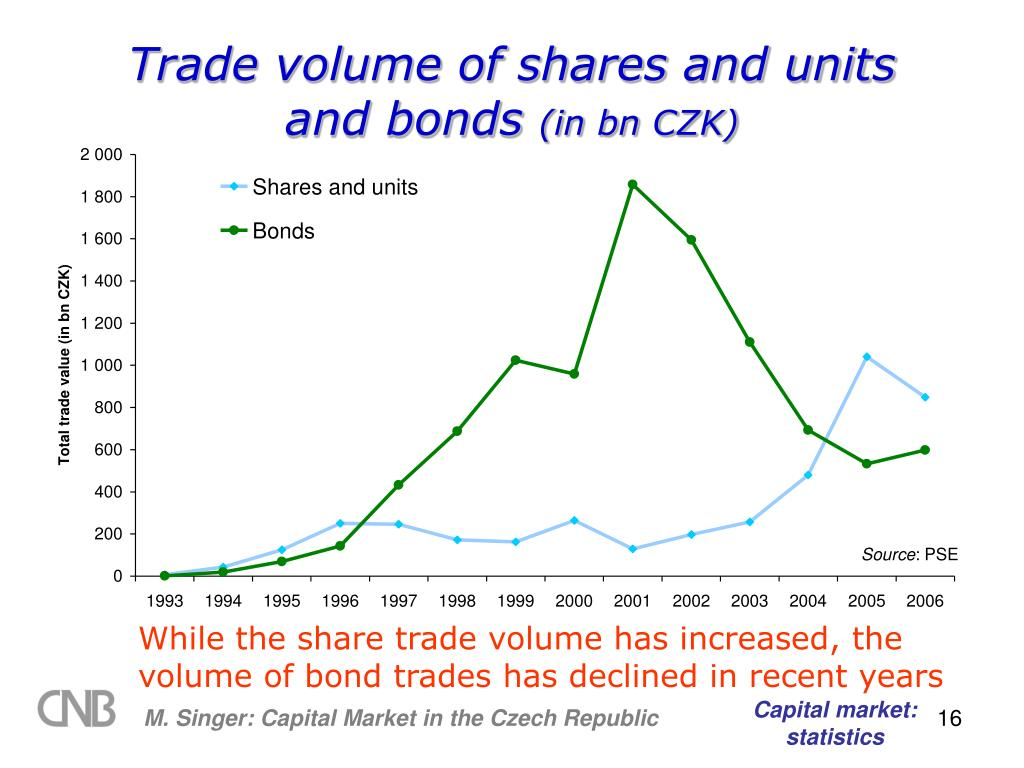 Trade volume of shares and units and bonds