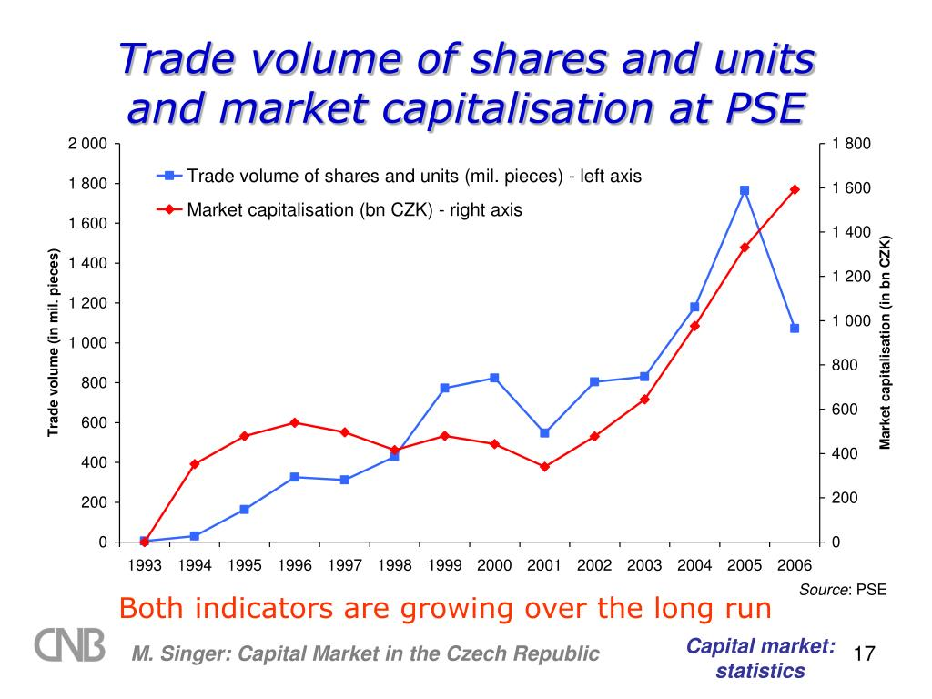 Trade volume of shares and units and market capitalisation
