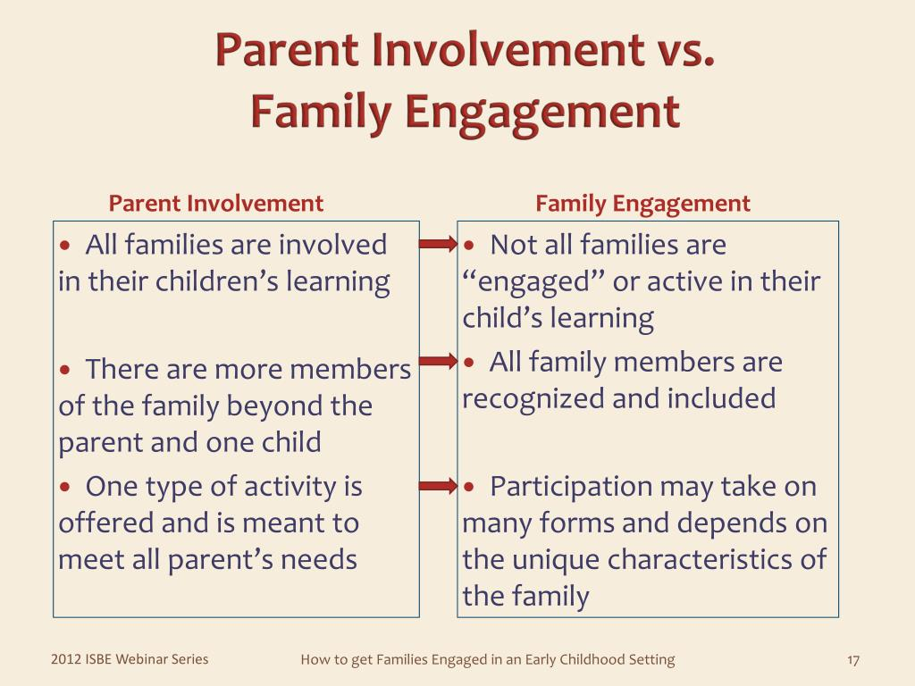 All families are involved in their children's learning