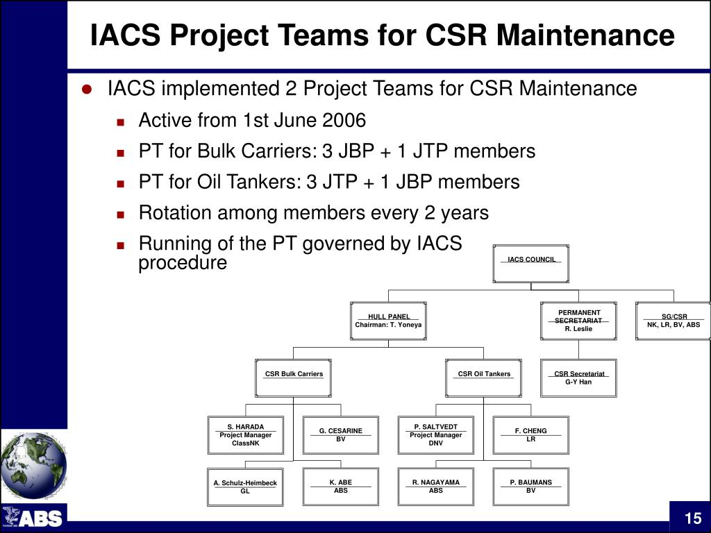IACS Project Teams for CSR Maintenance