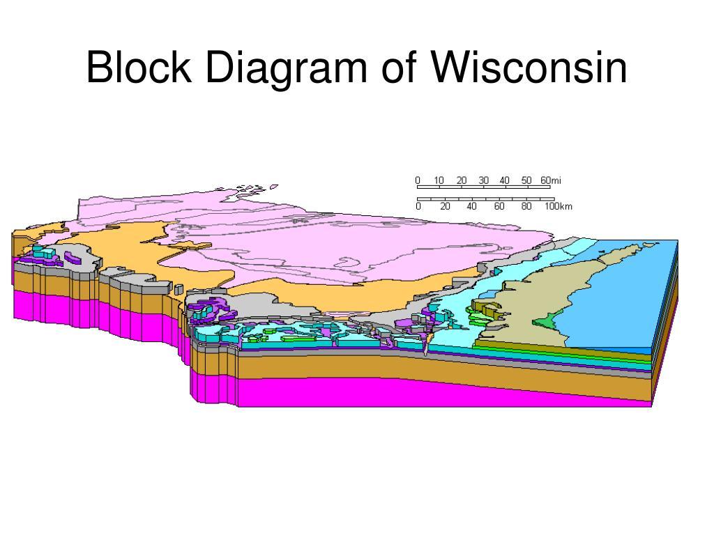 Block Diagram of Wisconsin