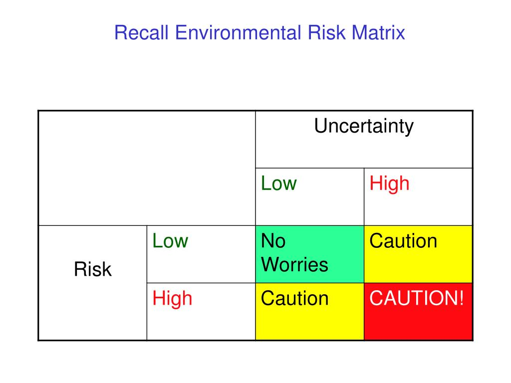 Recall Environmental Risk Matrix