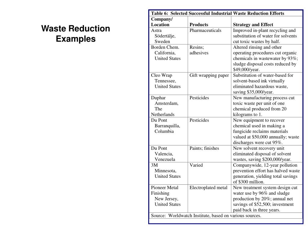 Waste Reduction Examples