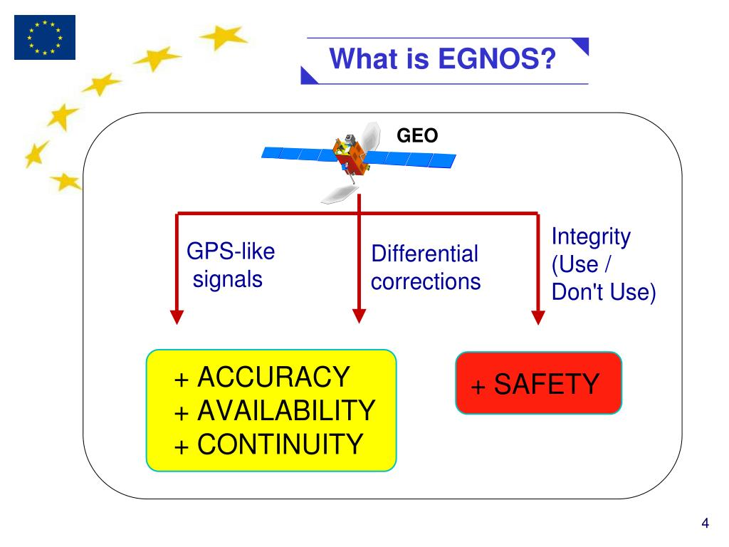 What is EGNOS?