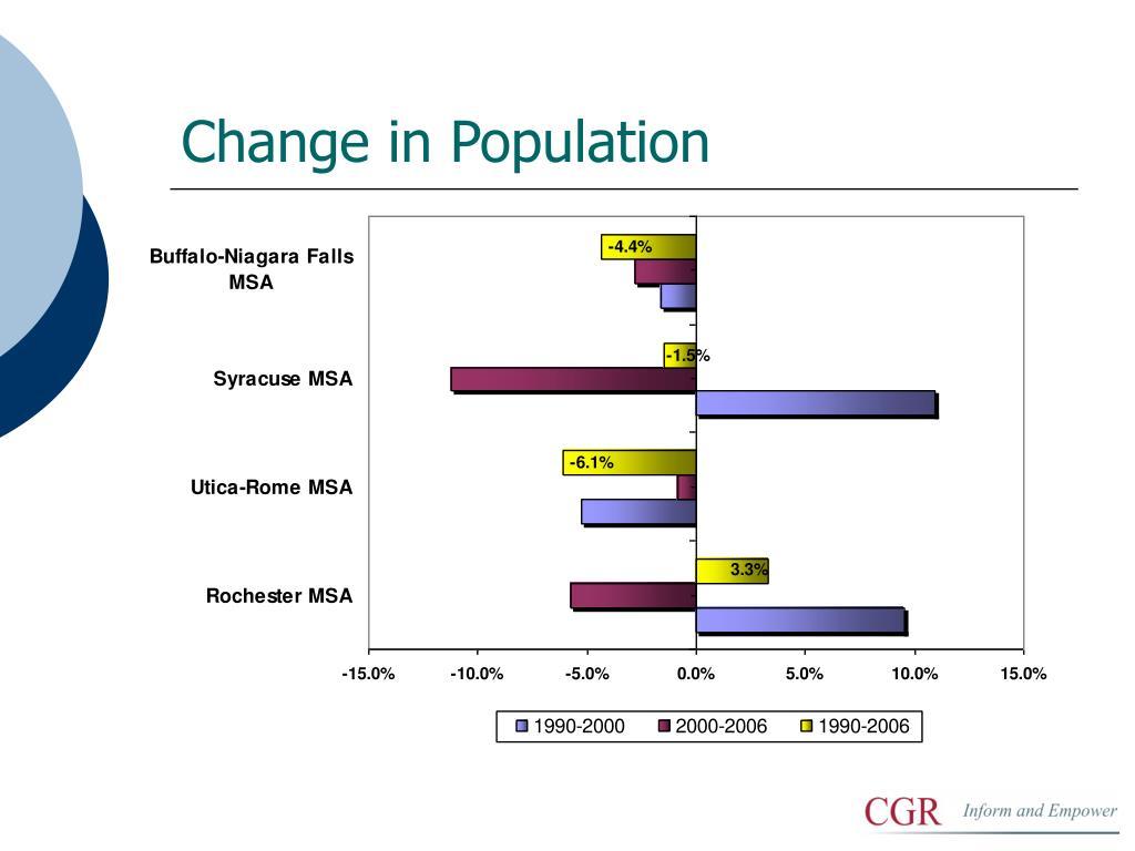 Change in Population