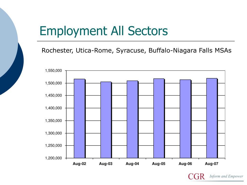 Employment All Sectors