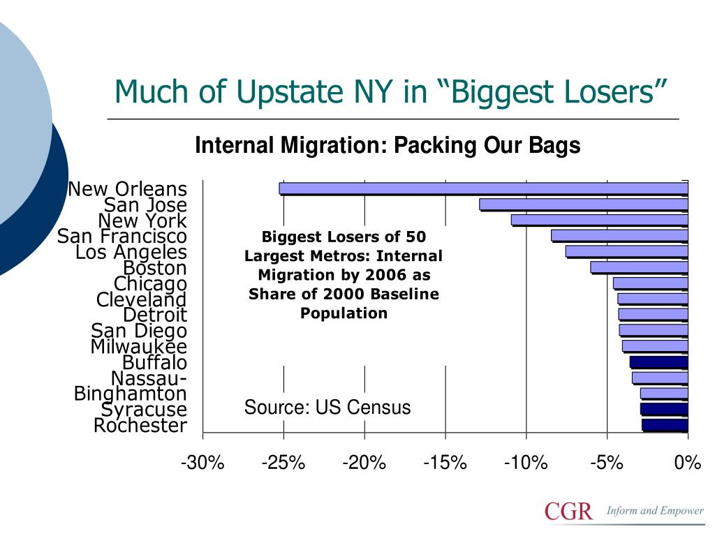 """Much of Upstate NY in """"Biggest Losers"""""""