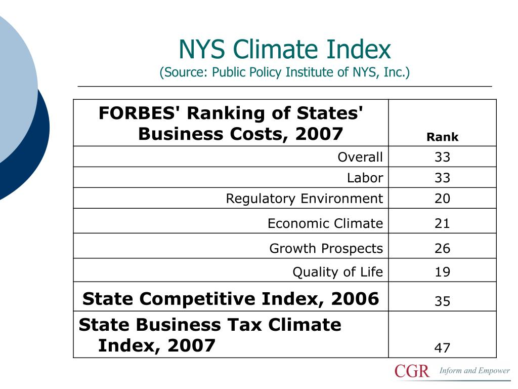 NYS Climate Index