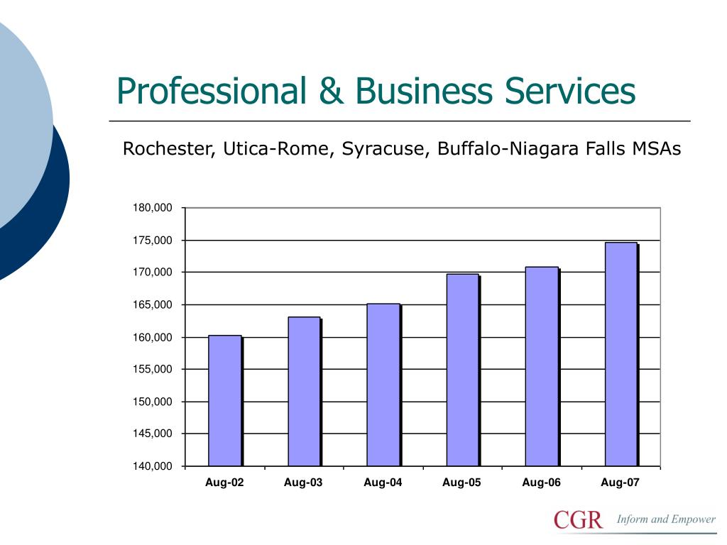 Professional & Business Services