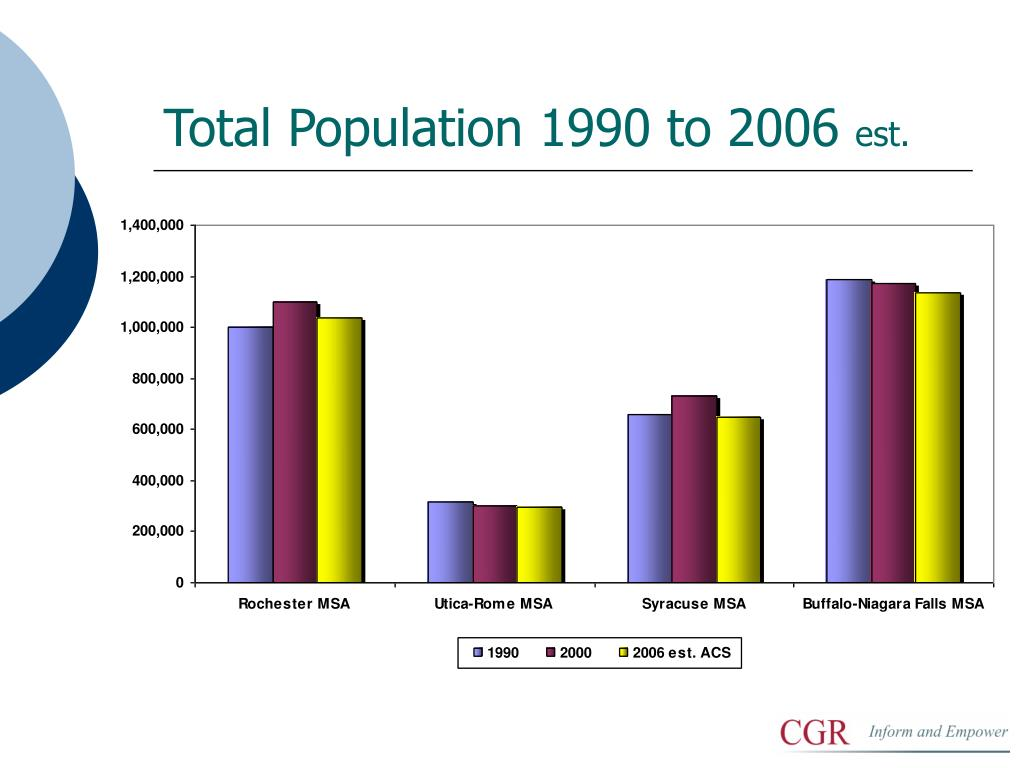 Total Population 1990 to 2006