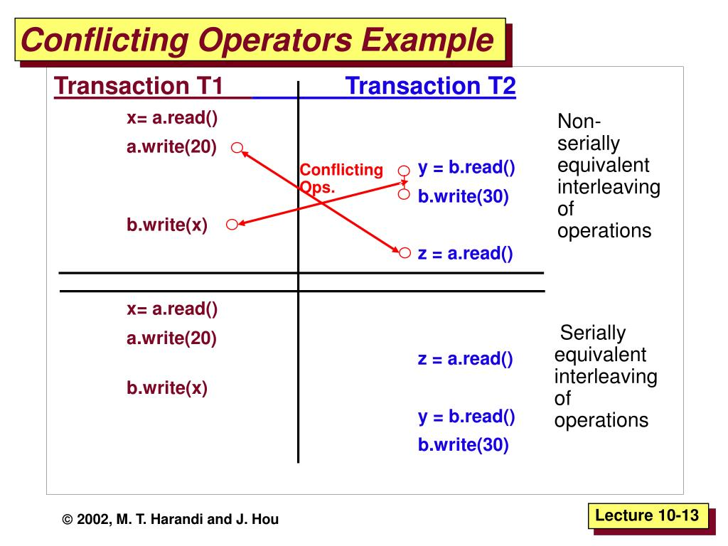Non-serially equivalent interleaving of operations
