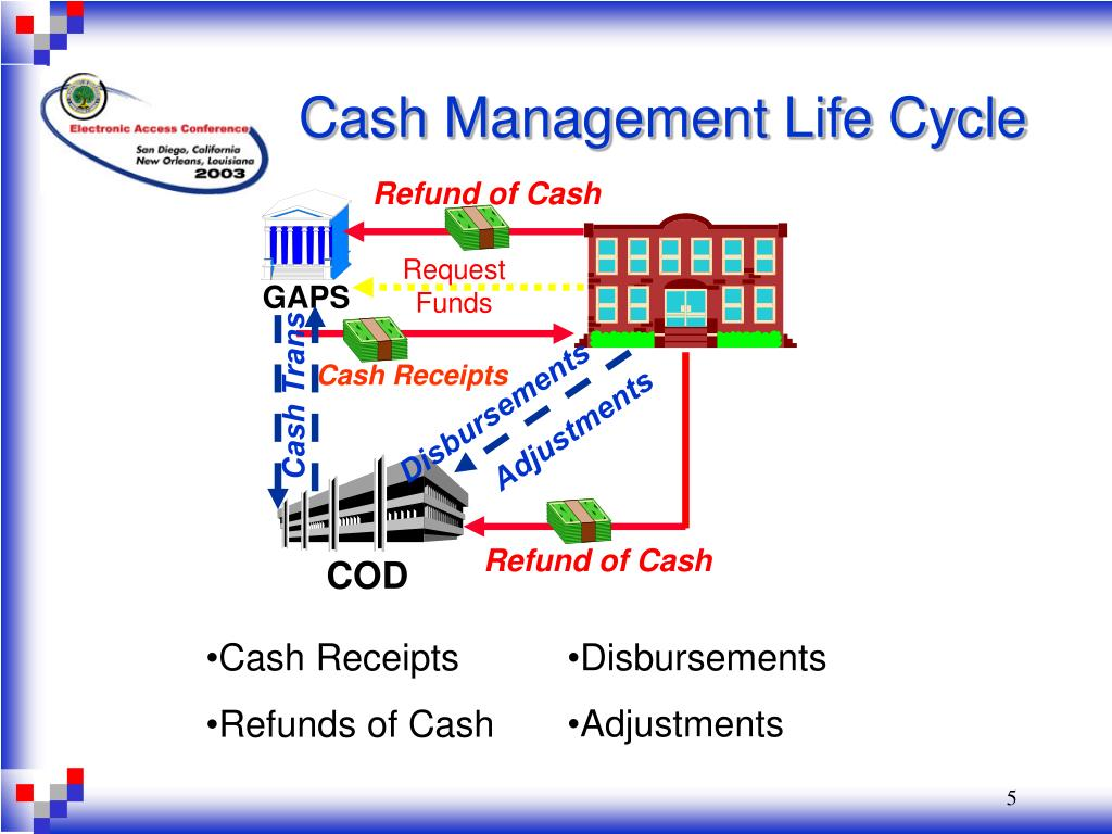 Cash Management Life Cycle