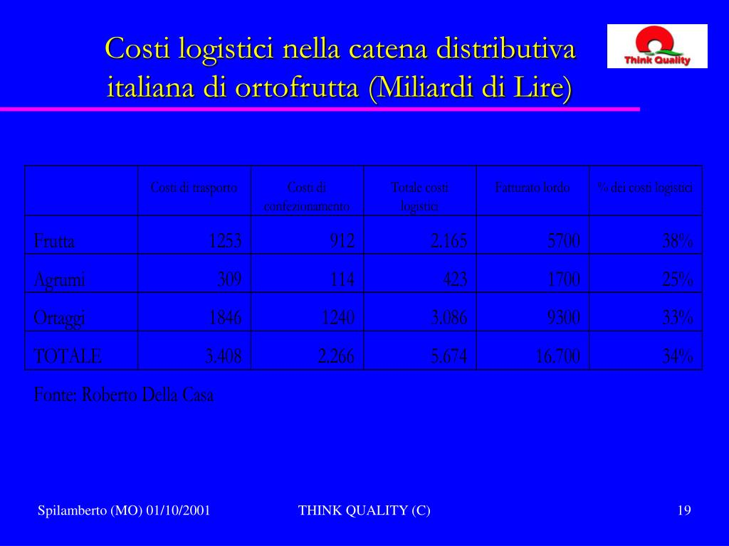 Costi logistici nella catena distributiva