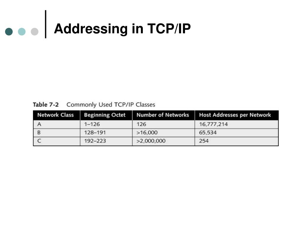 Addressing in TCP/IP