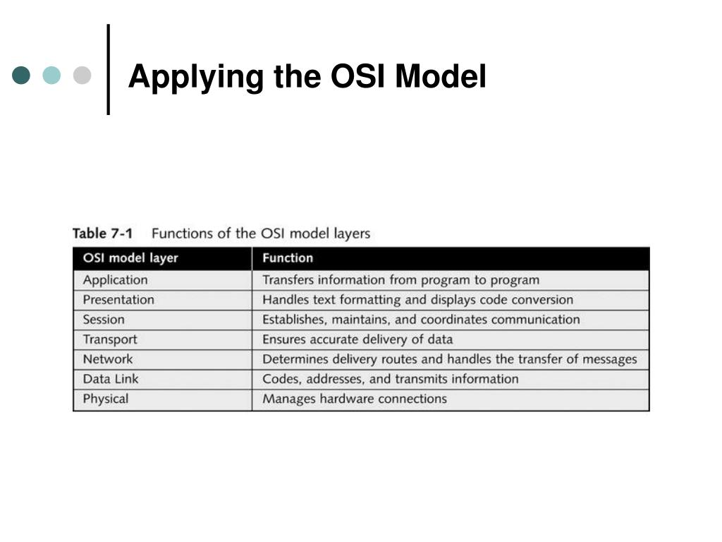 Applying the OSI Model