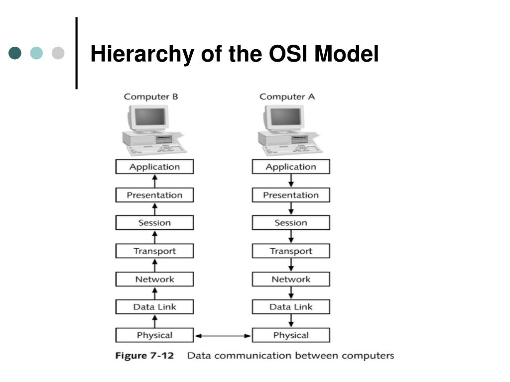 Hierarchy of the OSI Model