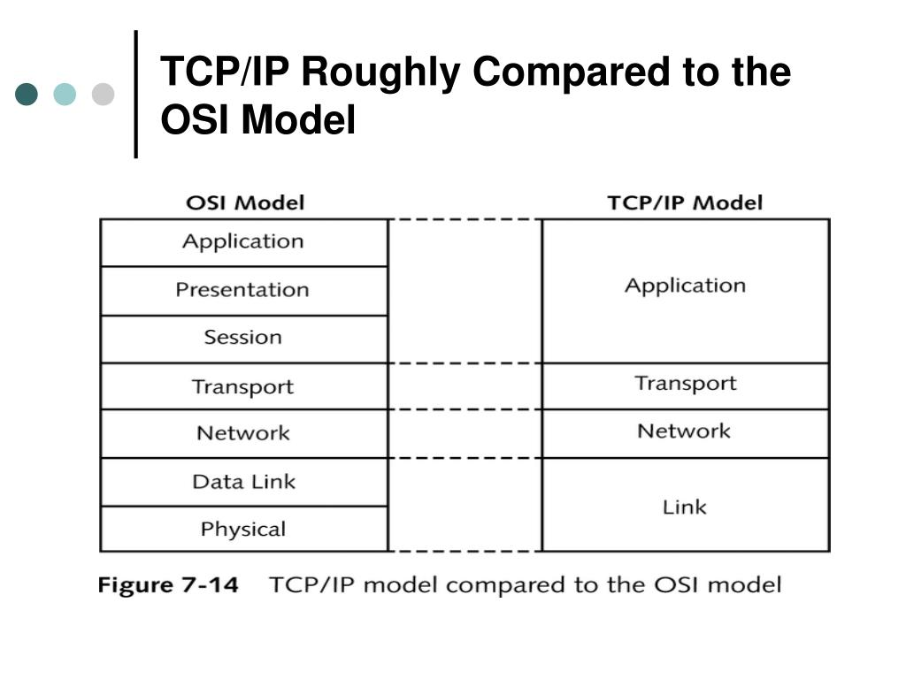 TCP/IP Roughly Compared to the OSI Model