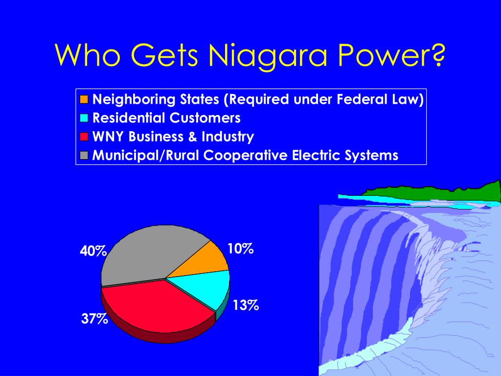 Who Gets Niagara Power?
