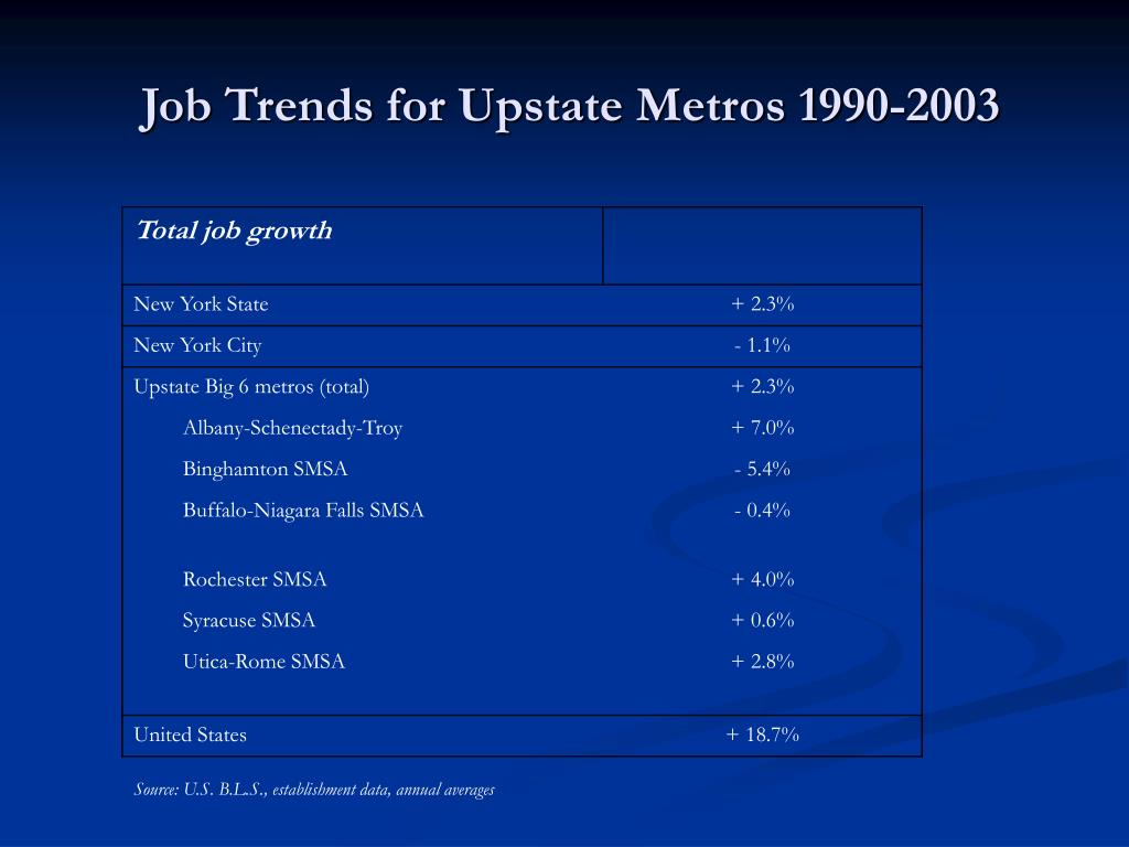 Job Trends for Upstate Metros 1990-2003