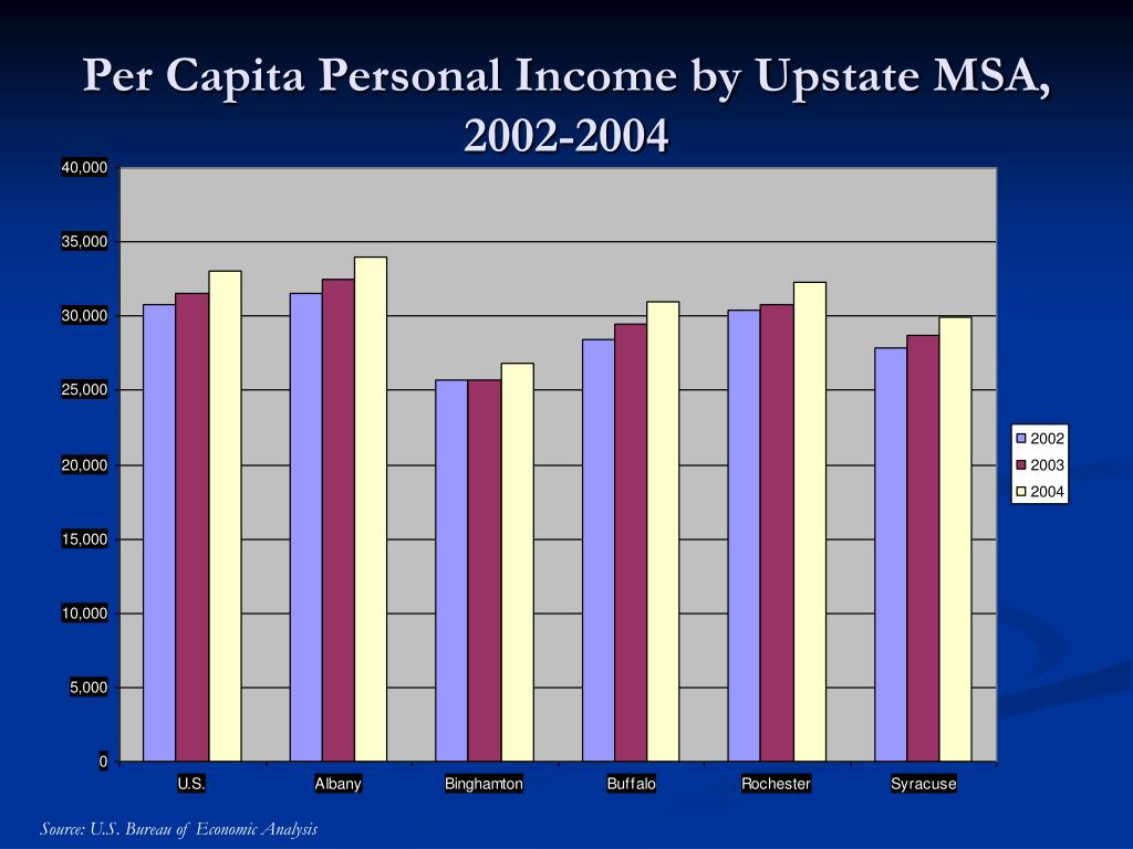 Per Capita Personal Income by Upstate MSA, 2002-2004