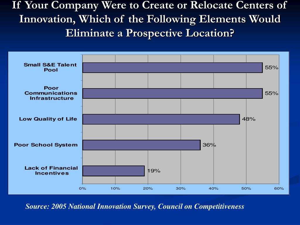 If Your Company Were to Create or Relocate Centers of Innovation, Which of the Following Elements Would Eliminate a Prospective Location?